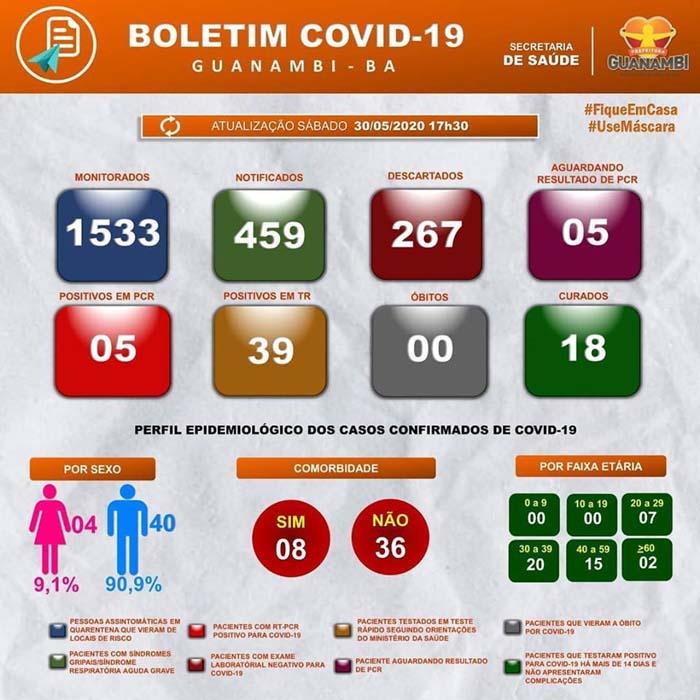 Doze novos casos da Covid-19 são registrados elevando para um total de 44