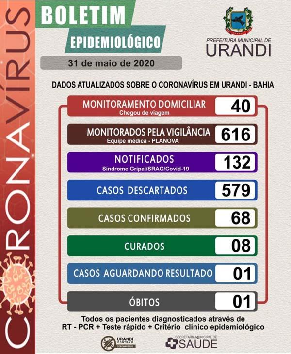 Confirmada primeira morte por coronavírus em Urandi