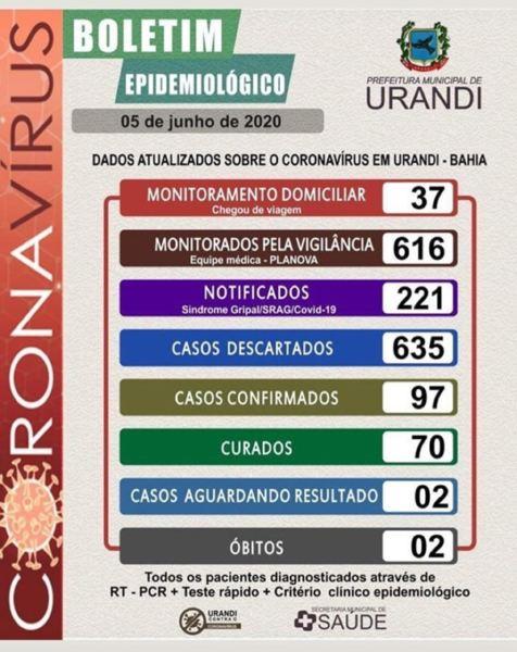 Prefeitura de Urandi confirma mais 8 novos casos de coronavírus e total de infectados chega a 97