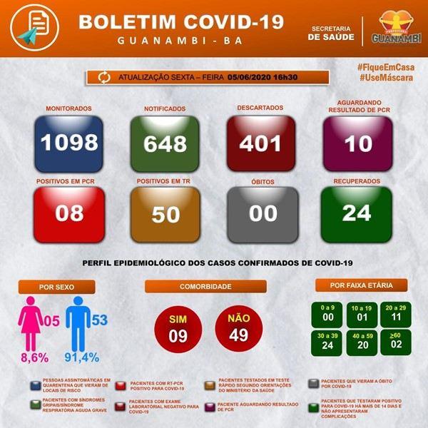 Guanambi confirma seis novos casos da Covid-19 e chega a 58