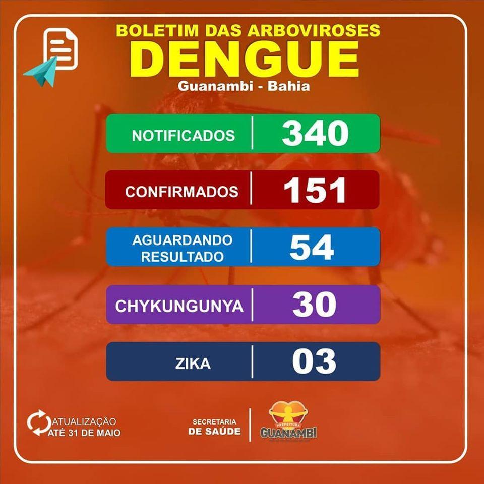Guanambi registra 184 casos de dengue, zika e chykungunya em 2020