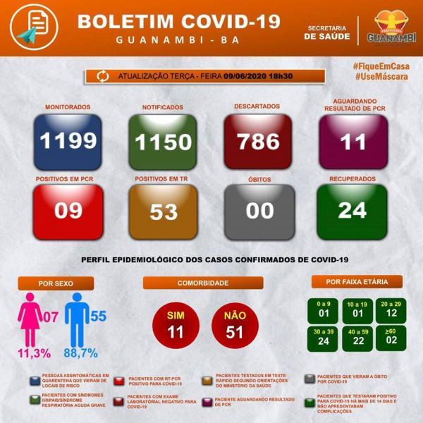 Guanambi registra três novos casos de coronavírus e chega a 62