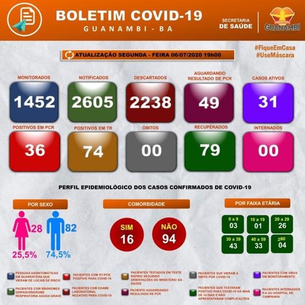 Guanambi registra 110 casos de coronavírus