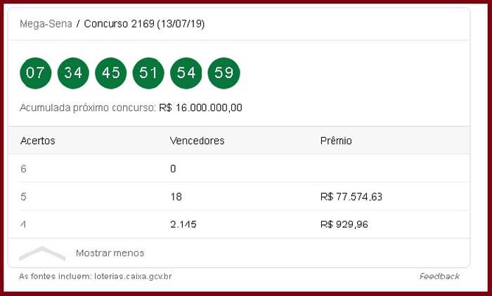 Ninguém acerta a Mega-Sena e prêmio acumulado é R$ 16 milhões