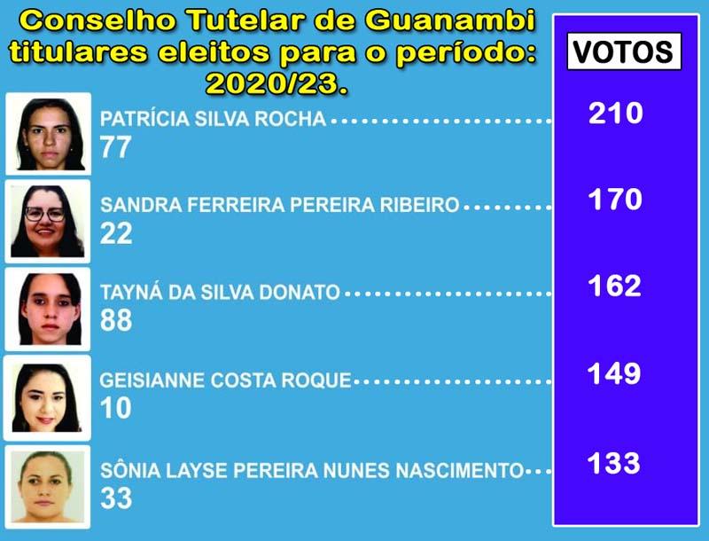 Veja quem são os candidatos eleitos para o Conselho Tutelar de Guanambi
